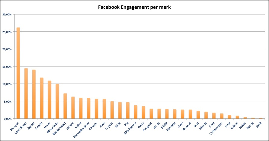 FB-engagement-per-merk