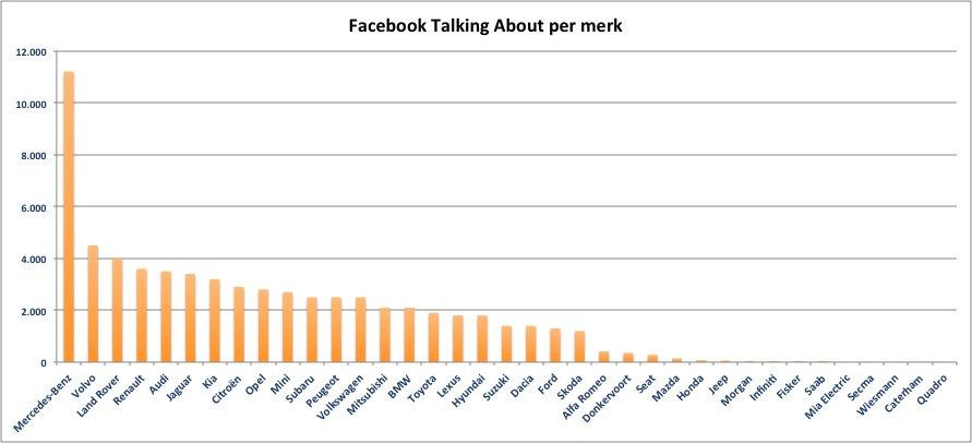 FB-talking-about-per-merk