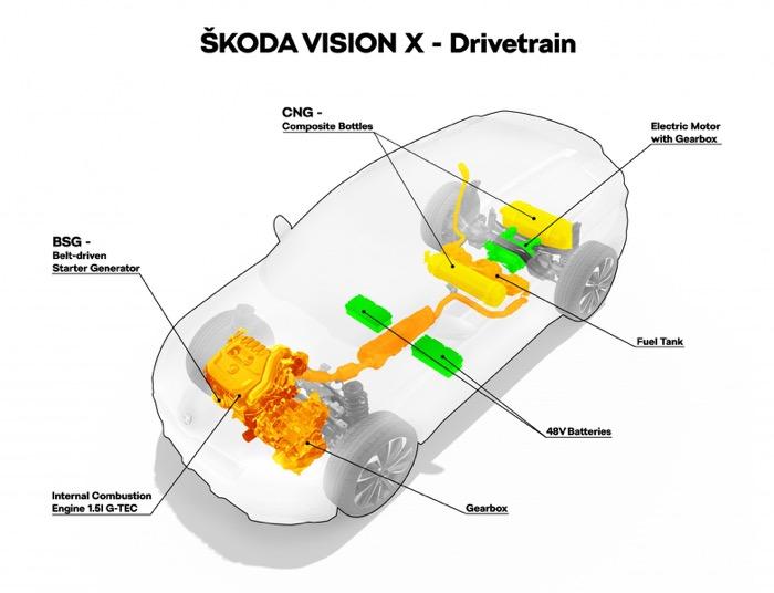 Skoda Vision X aandrijflijn Driving-Dutchman