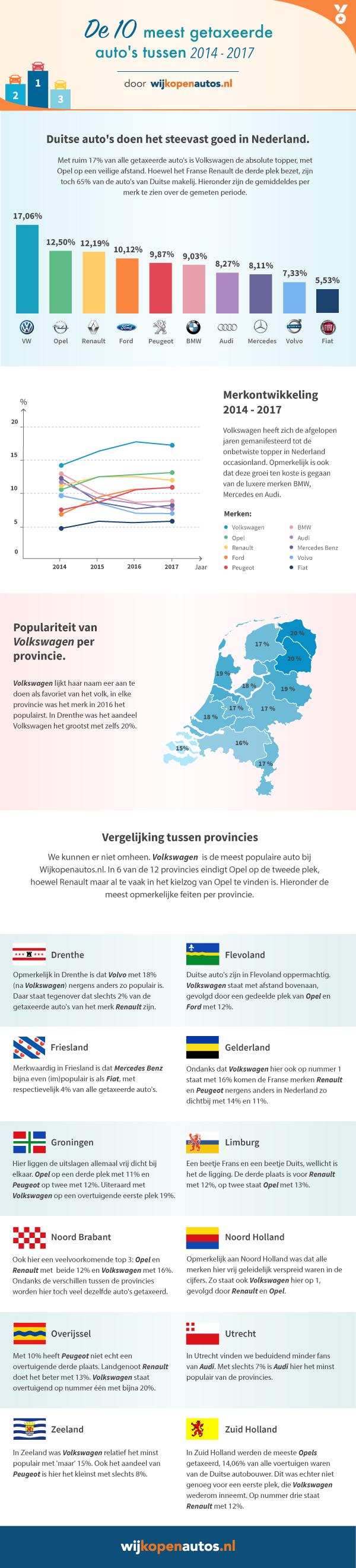 Dit Zijn De Top Automerken Van Nederland Driving Dutchman Nl